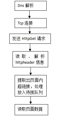 百度Baiduspider抓取流程基本概述